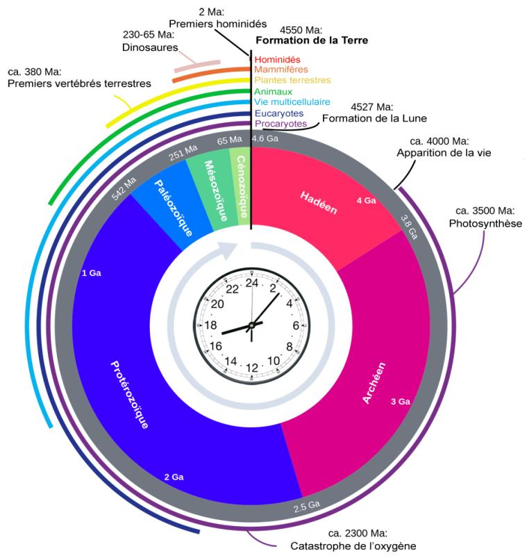 Horloge_gologique